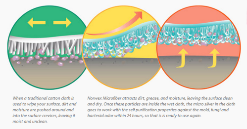 Norwex Microfiber - What is it?