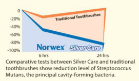 Norwex Silver Care Ttoothbrush Proof